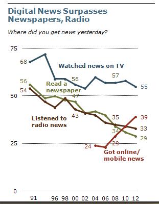 更多美国人通过数字渠道而不是报纸和电台获取新闻pewnewsonline