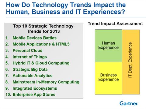 2013十大科技趋势