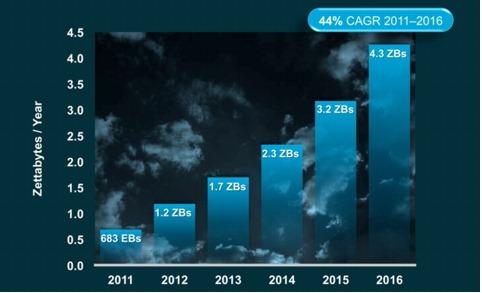 Cloud_Index_Total-Cloud-Growth