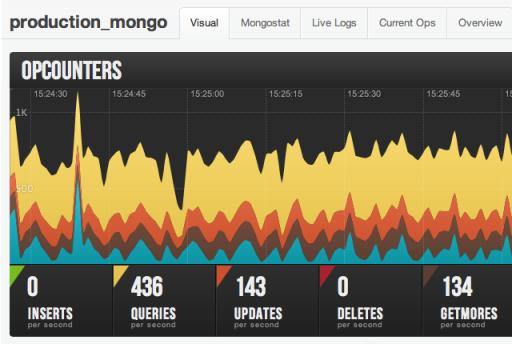 mongoHQ log-graph