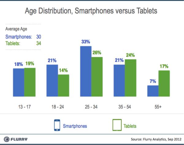 Flurry_Smartpones_vs_Tablets_AgeBreaks-resized-600