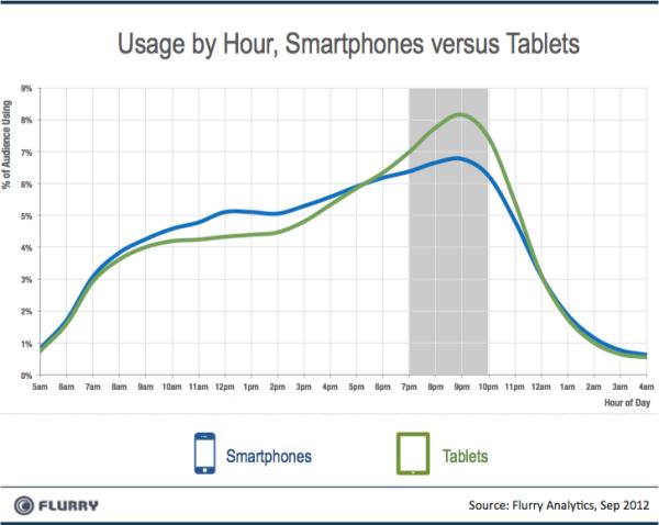 Flurry_Smartpones_vs_Tablets_移动设备使用时段
