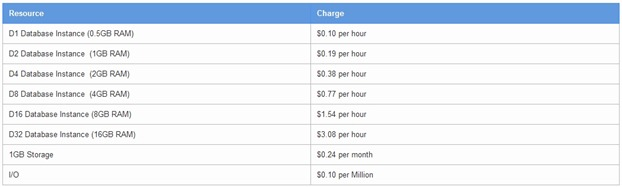 Google Cloud SQL pricing