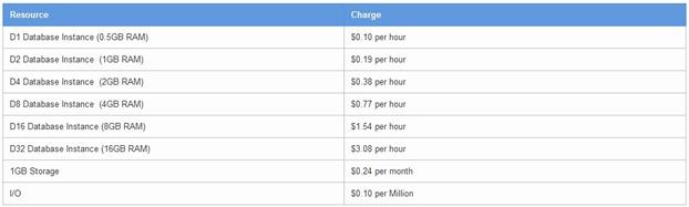 Google Cloud SQL pricing