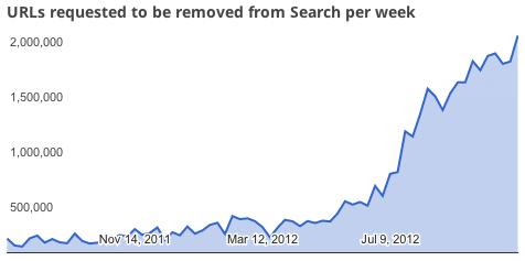 Google takedowns