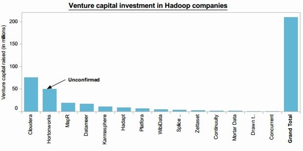 Hadoop大数据创业公司融资数据