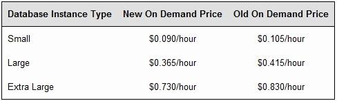 亚马逊 RDS 价格