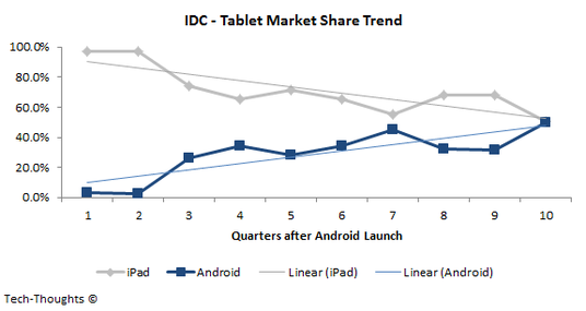 idc-tablet-market-share-trend