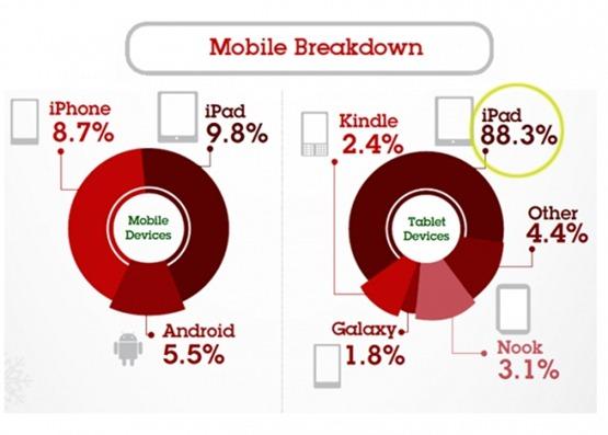 ipad-iphone-top-black-friday-shopping-list