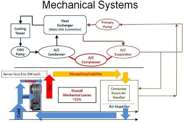 传统数据中心硬件构架