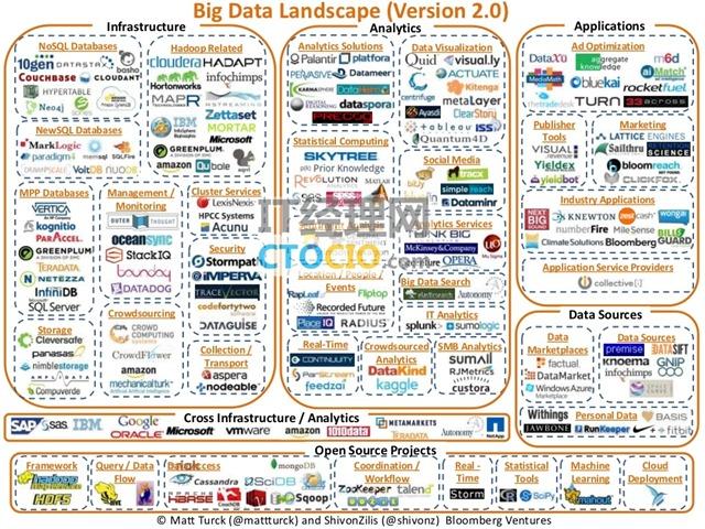 大数据产业地图