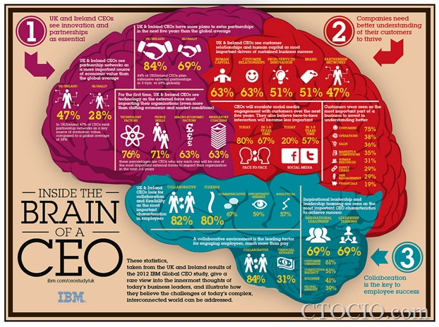 CEO的大脑