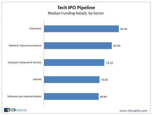 Tech IPO pipeline 2