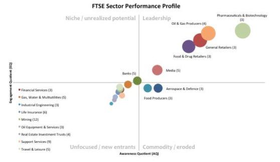 ftse-100-social-media-performance