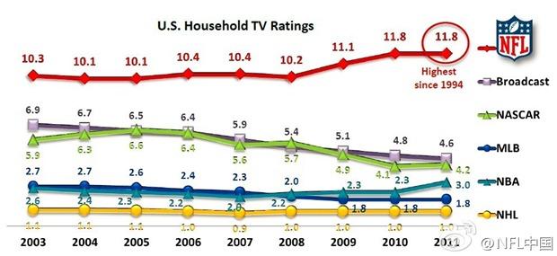 美国职业体育收视率