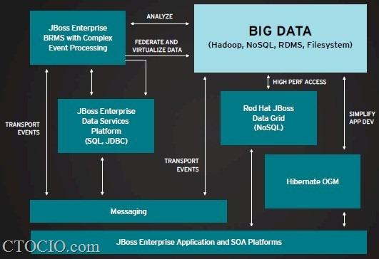 redhat_big_data_application_layer