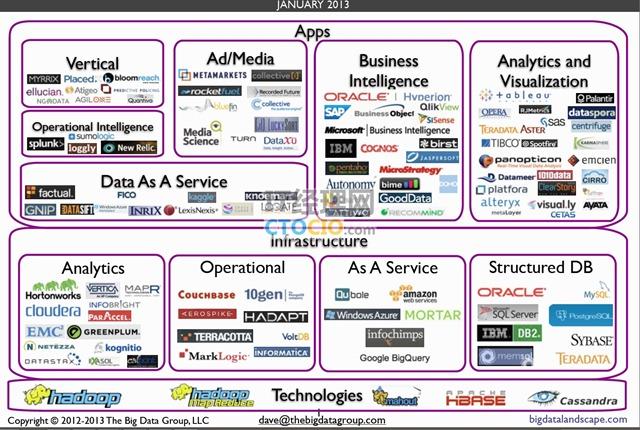 大数据产业生态地图
