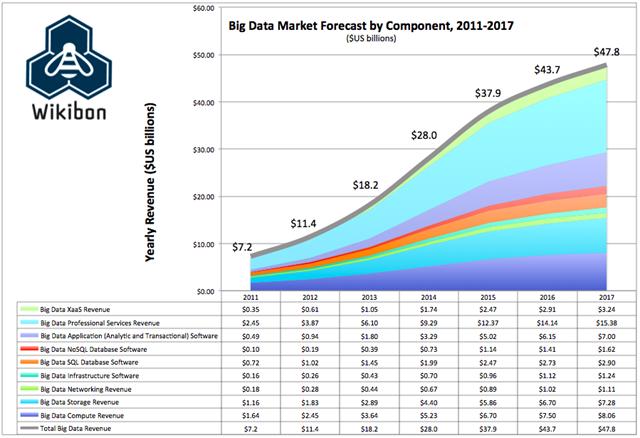 大数据市场细分预测2011-2017