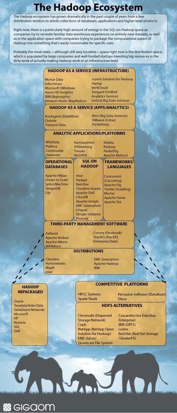 Hadoop生态系统地图第三版hadoop-ecosystem-final-3