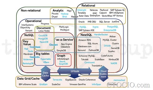 数据库产业地图