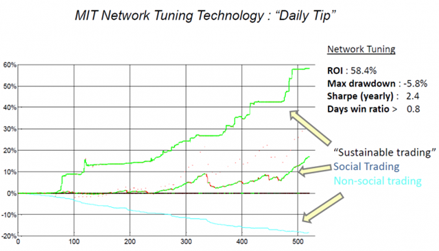 daily-tip-technology-chart-e1364545697385