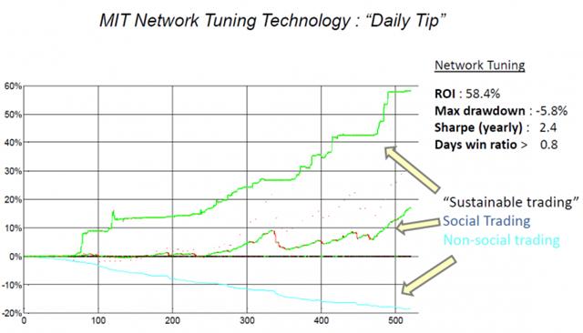 daily-tip-technology-chart-e1364545697385
