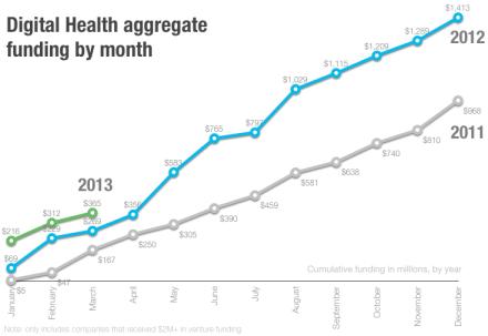 digital health funding