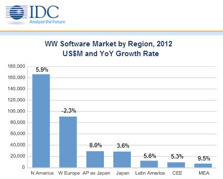 idc software market