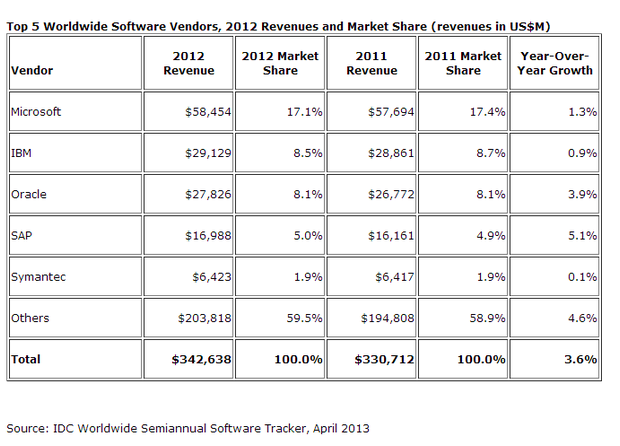 idc software marketshare