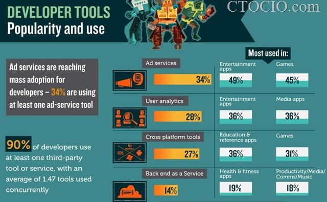 开发工具流行度统计