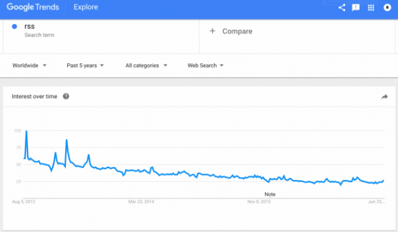 rss-google-trends-tiny-610x356