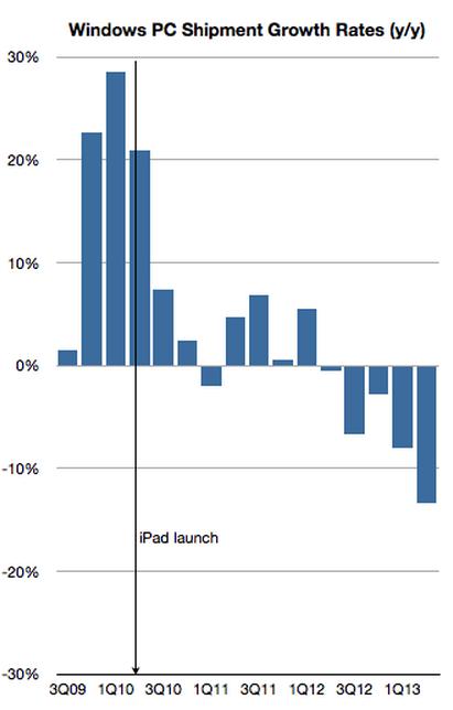 PC发货量增长历史数据(iPad前后)