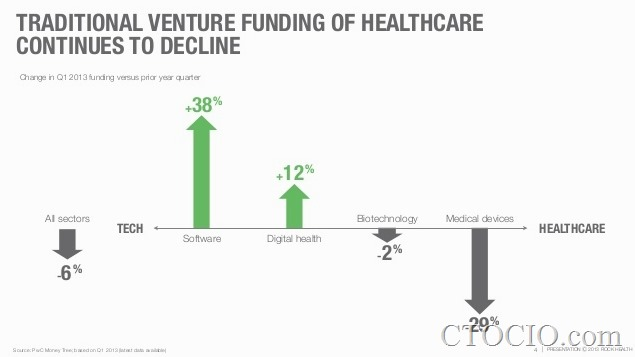digital health funding2