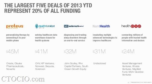 digital health funding4