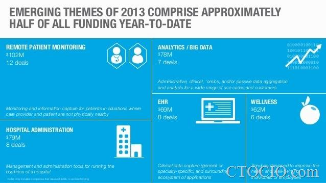 digital health funding5
