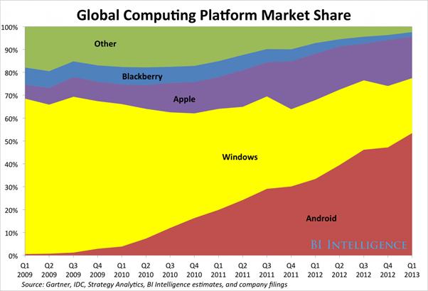 global computer全球计算设备操作系统市场份额