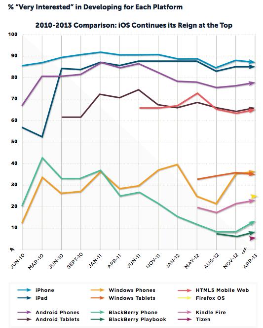 most popular mobile platforms
