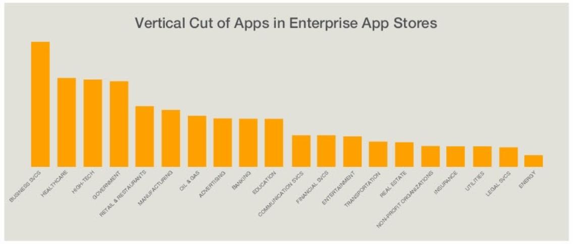不同行业企业应用商店APP数量统计