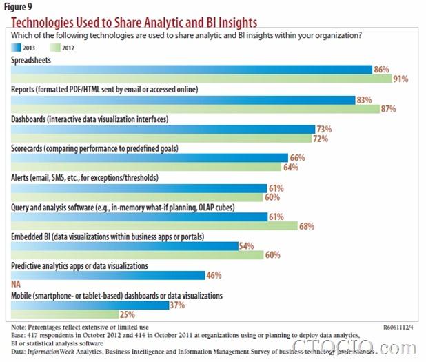 企业最常使用的数据分析和BI技术