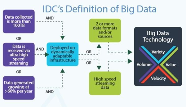 IDC's definition of big data