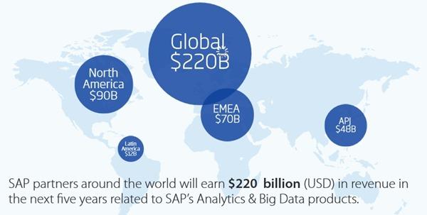 SAP big data ecosystem WW revenue predication