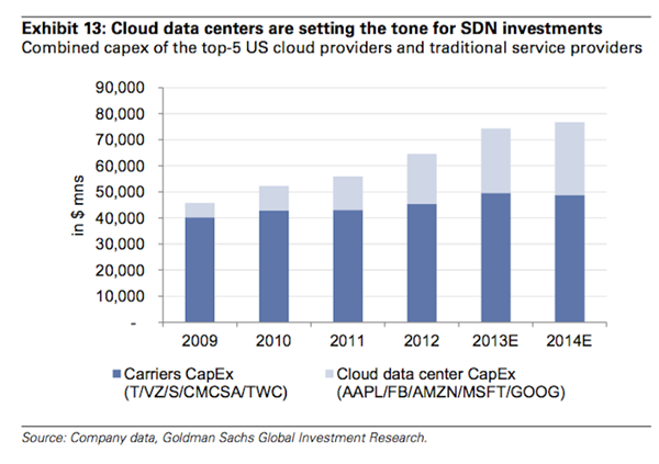 goldman-says-cloud-data-growth-will-in-turn-drive-sdn-growth.jpg