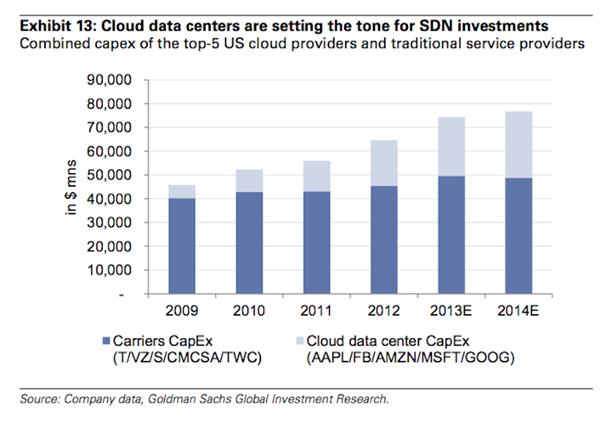 goldman-says-cloud-data-growth-will-in-turn-drive-sdn-growth.jpg