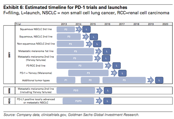 heres-goldmans-timetable-for-when-immunotherapies-will-hit-the-market.jpg