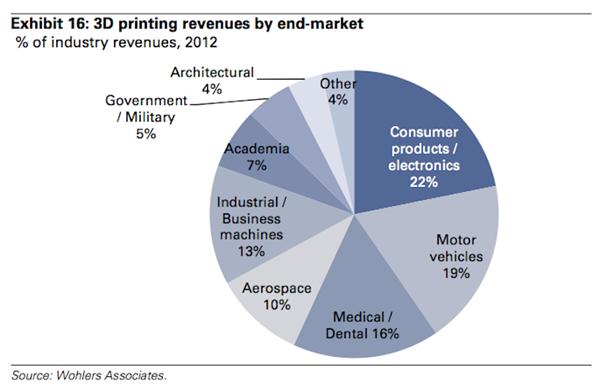 heres-how-3-d-printing-applications-break-down.jpg