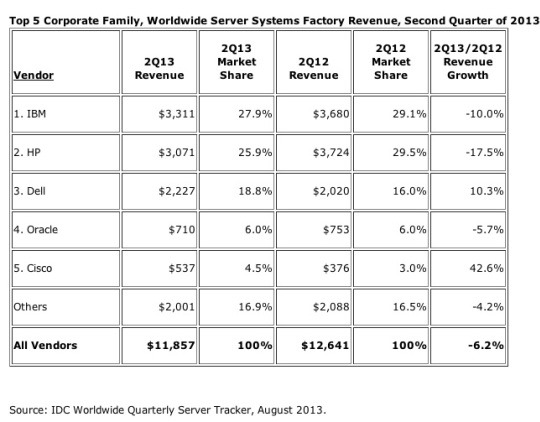 idcservers market watch