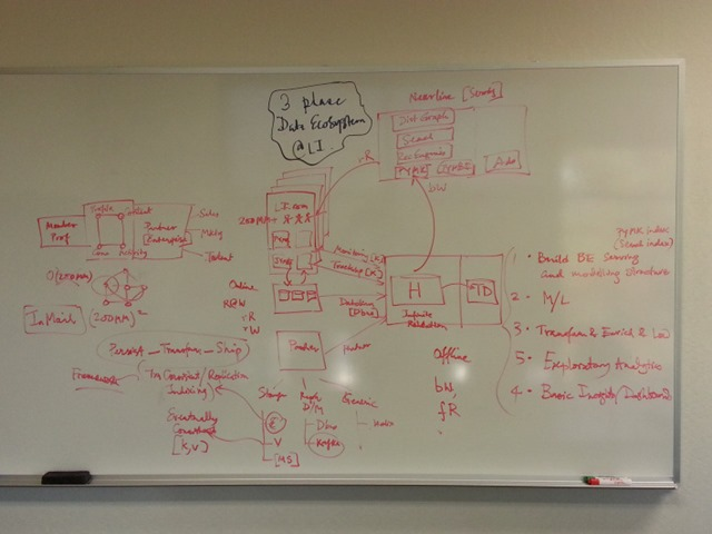 linkedin-arch-系统架构图
