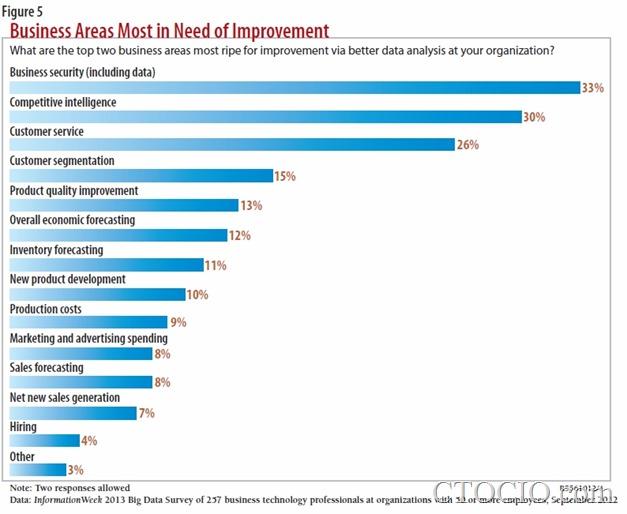 最需要通过数据分析提升业绩的企业业务领域