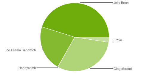 Android -OS fragment chart