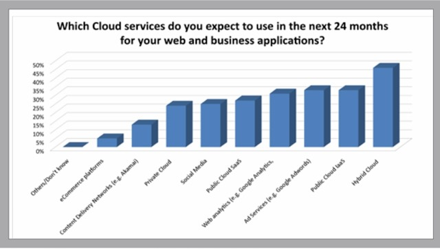 未来两年准备部署哪些云服务